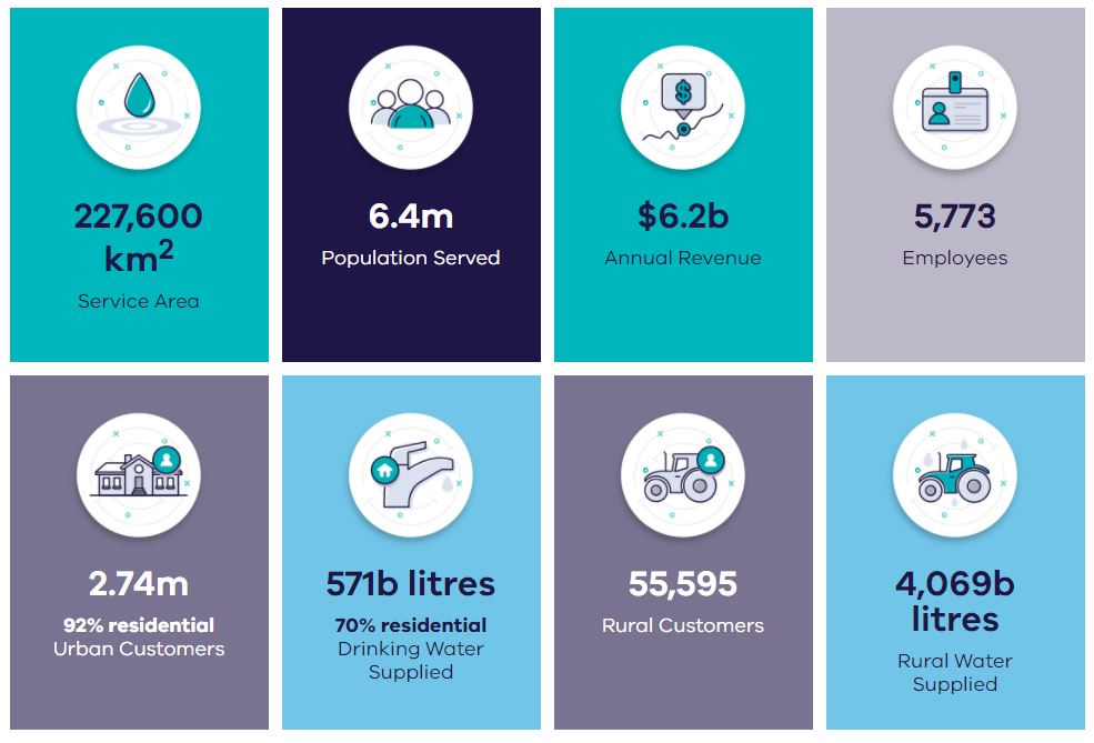 Victorian Water Corporation Statistics. *Service area of 227,600 km squared. *Population of 6.4 million served. *Annual Revenue of $6.2 billion. * 5,773 employees. *2.74 million urban customers, of which 94% are residential. * 571 billion litres of drinking water supplied of which 70% is residential. * 55,595 rural customers. *4,069 billion litres of rural water supplied