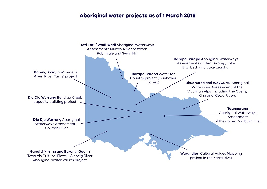 Working with Traditional Owners and Aboriginal Victorians. Examples of local projects that incorporate cultural objectives into Victorian water management and planning: *Tati Tati / Wadi Wadi Aboriginal Waterways Assessments *Barapa Barapa Aboriginal Waterways Assessments, *Barapa Barapa Water for Country Project, * Dhudhuroa and Waywarru Aboriginal Waterways Assessment, *Wurundjeri Cultural Values Mapping Project, *Gunditj Mirring and Barengi Gadjin Towards Cultural flows, *Dja Dja Wurrung Aboriginal Waterways assessment, * Dja Dja Wurrung Bendigo Creek Capacity Building Project