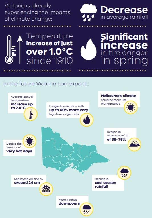 Victoria is already experiencing the impacts of climate change:  *Decrease in average rainfall  *Temperature increase of just over 1 degree since 1910 *Significant increase in fire danger in spring In the future Victoria can expect:  *Average annual temperature increase up to 2.4 degrees *Longer fire seasons, with up to 60% more very high fire danger days *Melbourne's climate could be more like Wangaratta's  *Double the number of very hots days  *Decline in alpine snowfall of 35 – 70% *Sea levels will rise by around 24 cm *Cool season rainfall *More intense downpours