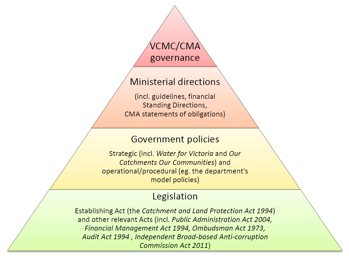 Legislation is determined by Government policies and strategies. Ministerial directions determine these government policies. VCMC / CMA governance follows.