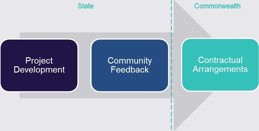 Arrow-shaped graphic demonstrating the state's requirements relating to Project Development and Community Feedback and then the Commonwealth's responsibility towards Contractual Arrangements.