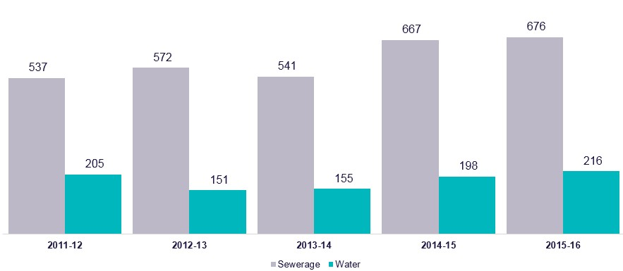 Greenhouse gas emitted by the water industry to supply water and manage sewerage in 1,000 of tonnes equivalent to CO2 gross. 2011-12 Sewerage 537, Water 205 2012-13 Sewerage 572, Water 151 2013-14 Sewerage 541, Water 155 2014-15 Sewerage 667, Water 198 2015-16 Sewerage 676, Water 216