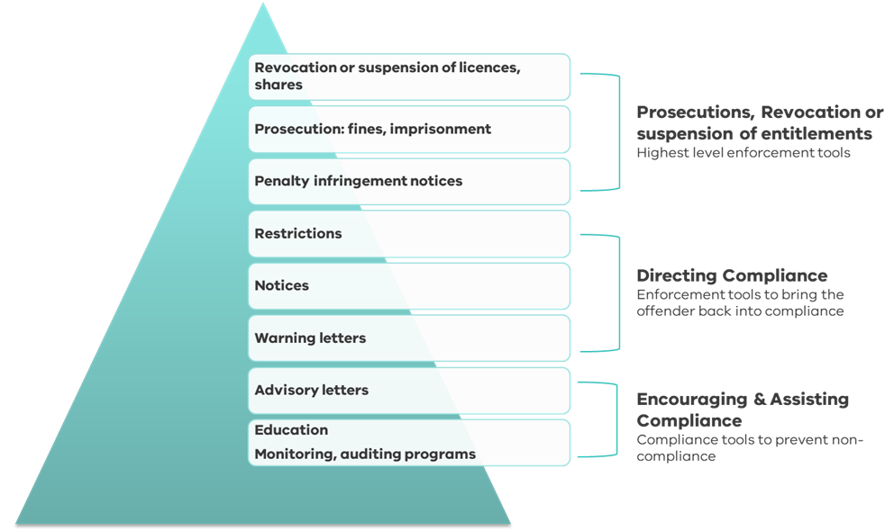 Graphic showing the escalation of enforcement actions. At the bottom of a pyramid sits advisory letters and education, monitoring and auditing programs that encourage and assist compliance. Higher up the pyramid are restrictions, notices and warning letters aimed at directing compliance. At the top of the pyramid sits revocation or suspension of licences and shares, prosecution, fines and imprisonment, and penalty infringement notices that sit under the highest level of enforcement tool.