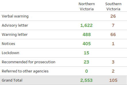 Number of enforcement actions taken in Northern Victoria and Southern Victoria from 1 July 2019 and 30 June 2020