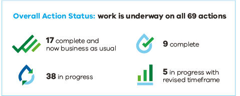 Infographic showing: Overall action status: work is underway on all 69 actions. 17 complete and now business as usual. 9 complete. 38 in progress. 5 in progress with revised timeframe