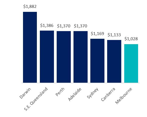 Darwin: $1,882, South East Queensland: $1,386, Perth: $1,370, Adelaide: $1.370, Sydney: $1,169, Canberra: $1,133, Melbourne: $1,028