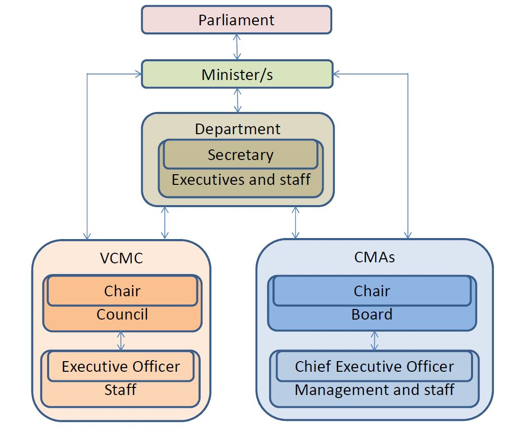 VCMC and CMA Key Governance Accountability Relationships