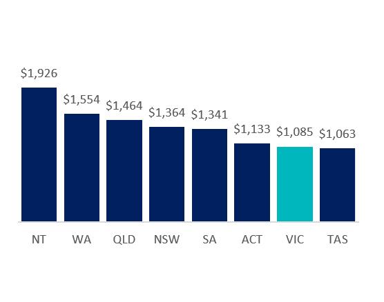 NT: $1962, WA: $1554, QLD: $1464, NSW: $1364, SA: $1341, ACT: $1133, VIC: $1085, TAS: $1063