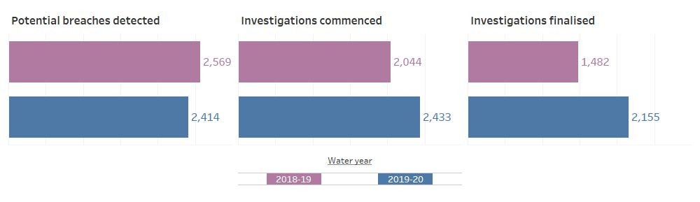 Approximately 95 per cent of all potential breaches detected were in the northern region of Victoria, which is commensurate with the higher number of water users and licence holders in the region and the high level of activity in the water market every year.