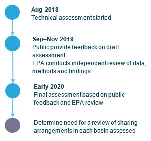 Flow chat displaying the timeline of the LTWRA: August 2019, technical assessment made; Sep-Nov 2019, Public provide feedback on draft assessment, EPA conducts independent review of data methods and findings; Early 2020, Final assessment based on public feedback and EPA review; Future, Determine need for a review of sharing arrangements in each basin assessed.