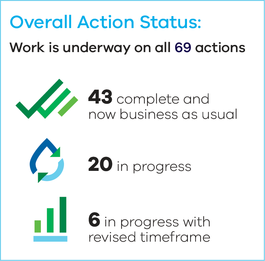 Action status for Water for Victoria. 43 actions are complete. 20 are in progress and 6 are in progress with revised timeframes