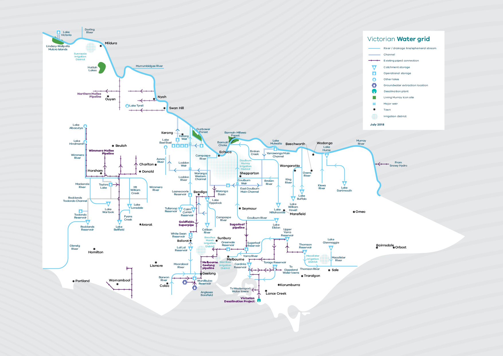 Image of Victoria's water grid and water market which allows water users to move water in connected systems to where it is needed most.