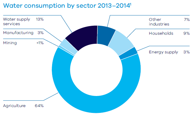 Water consumption by sector 2013-2014 Water Supply Services 13% Manufacturing 3% Mining <1% Agriculture 64% Other Industries 7% Households 9% Energy Supply 3%
