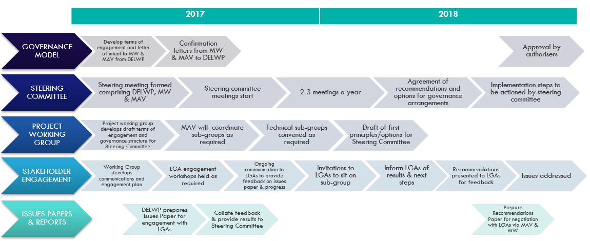Visual representation of activities planned across 2017 and 2018.